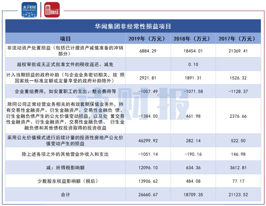 图2:华闻集团近三年非经常性损益项目