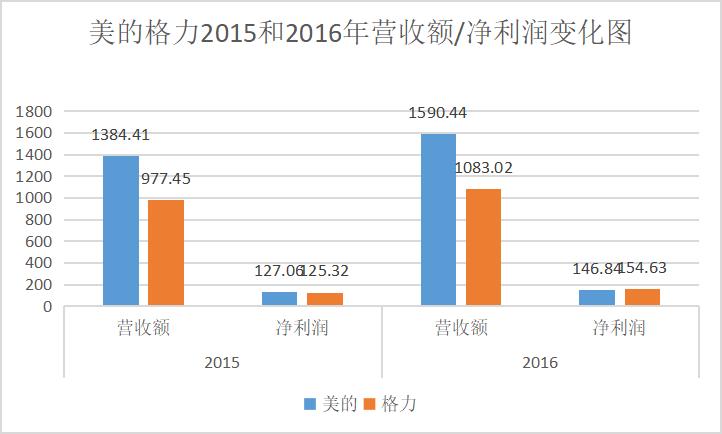 美的格力2015-2016年营收额/净利润变化图