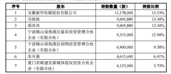 """「毅昌股份」""""中国最有钱记者""""又谋上市,这次是独立IPO插图(2)"""