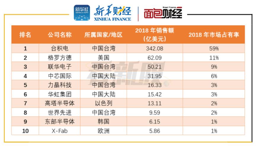 图1:2018年纯晶圆代工企业全球市场销售额排名