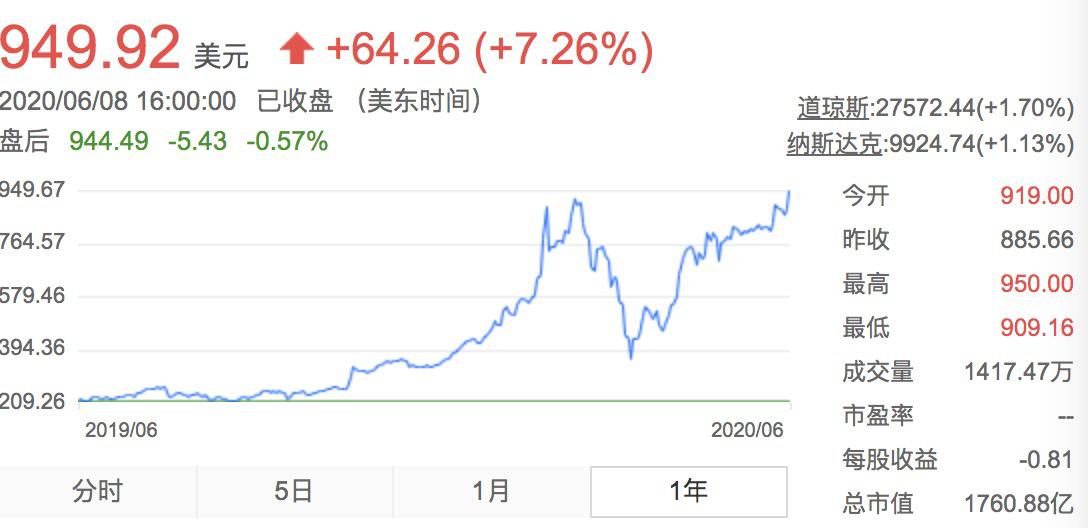 特斯拉5月中国销量再反弹  股价超过疫前