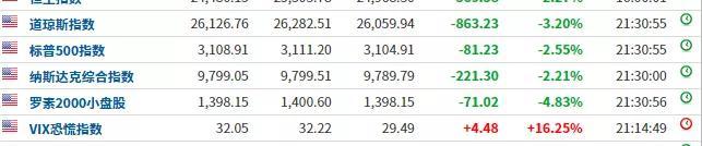 """「长海股份」外围股市将上演""""黑色星期四""""?美股、欧股、原油全在暴跌插图"""