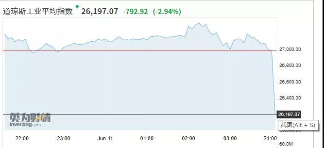 """「长海股份」外围股市将上演""""黑色星期四""""?美股、欧股、原油全在暴跌插图(1)"""