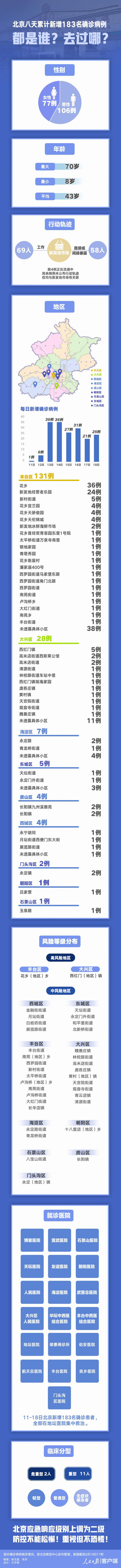 【新乡炮兵社区app】_北京八天新增183名确诊病例 都是谁?去哪了?