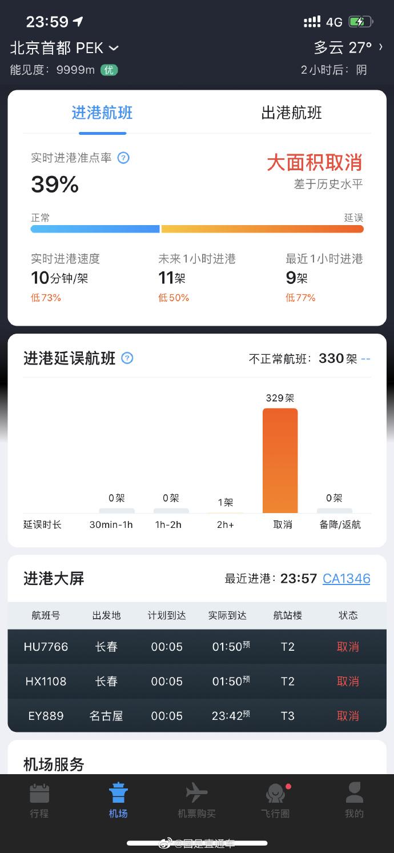 北京:进出港航班大面积取消 离京要持7日内核酸阴性证明