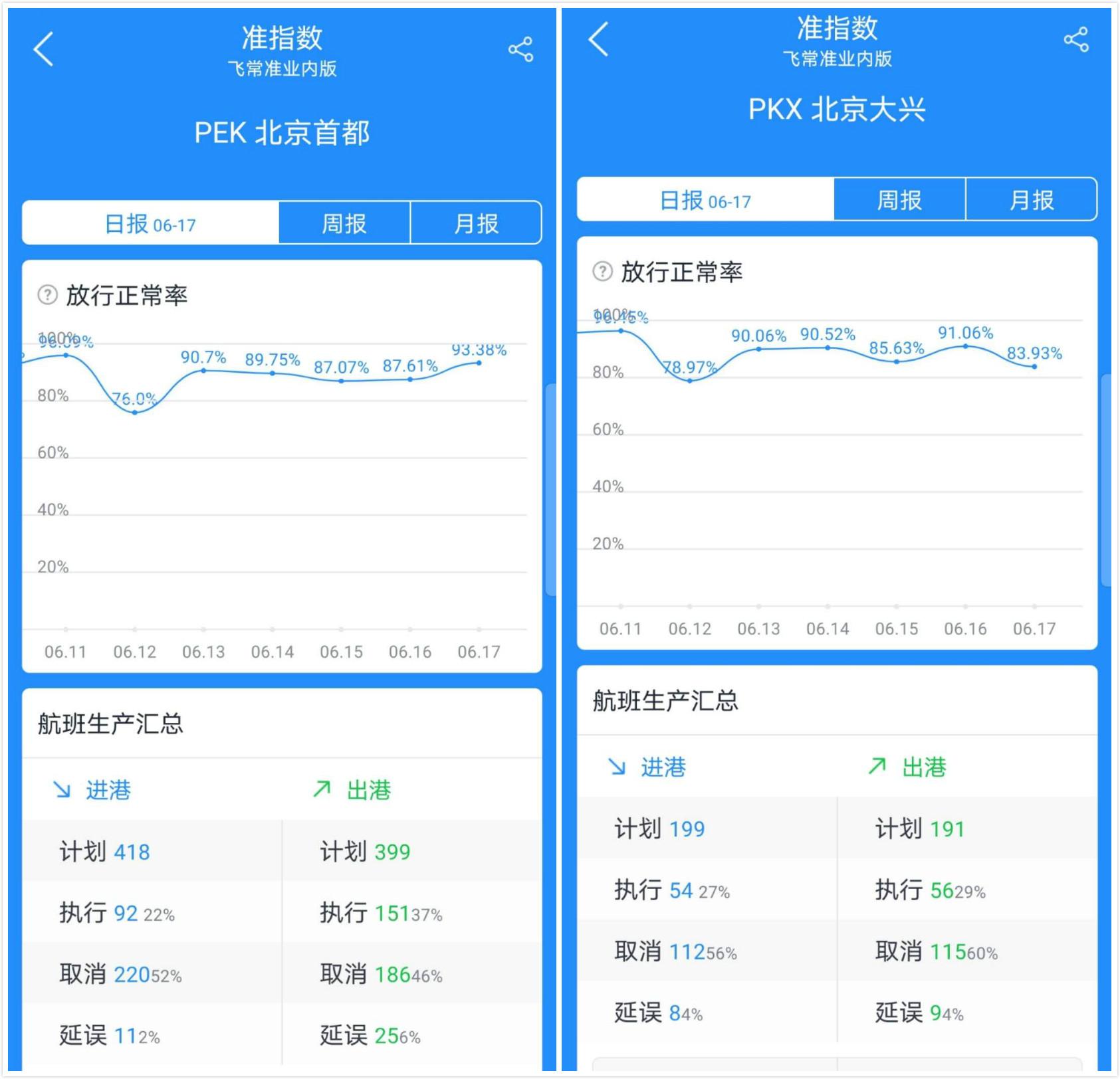 【厦门炮兵社区app顾问】_北京两大机场取消630架次航班,多条航线受影响较大