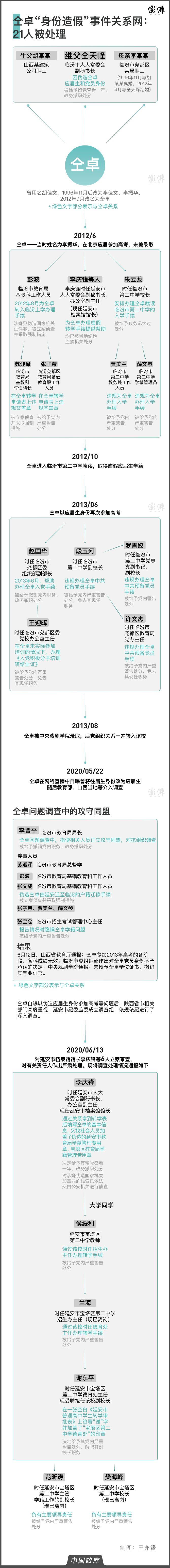 【网站收录情况】_仝卓身份造假事件关系网延伸,临汾、延安21名责任人被处理