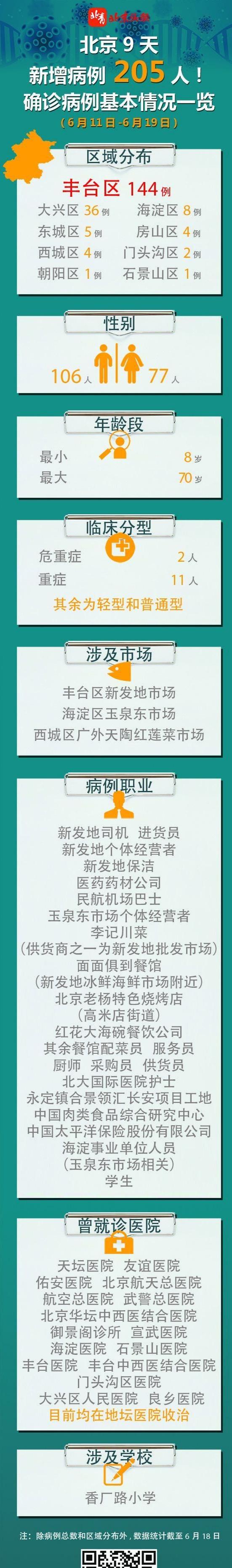 【提高百度关键词排名】_新增22例确诊病例!一图了解北京9天新增205名病例情况