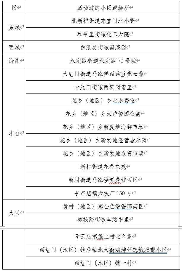 【排名精灵炮兵社区app】_北京6月16-18日新增确诊病例活动过的小区公布!附名单