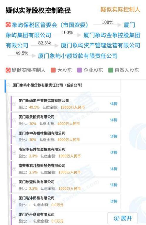 涉嫌违规在京展业 象屿股份关联小贷象屿小贷被责令退出北京市场