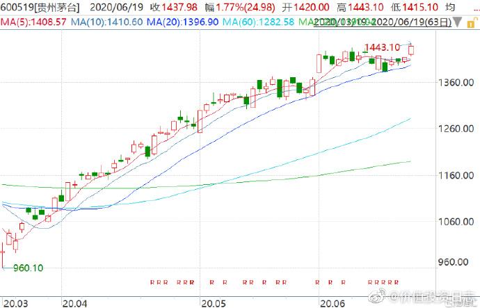 贵州茅台市值超工商银行位居A股第一 年内累计涨21.55%