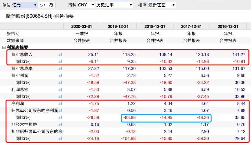 「沪深300指数基金」投资美国优先股损失超10亿!医药巨头哈药集团怎么了?插图(4)