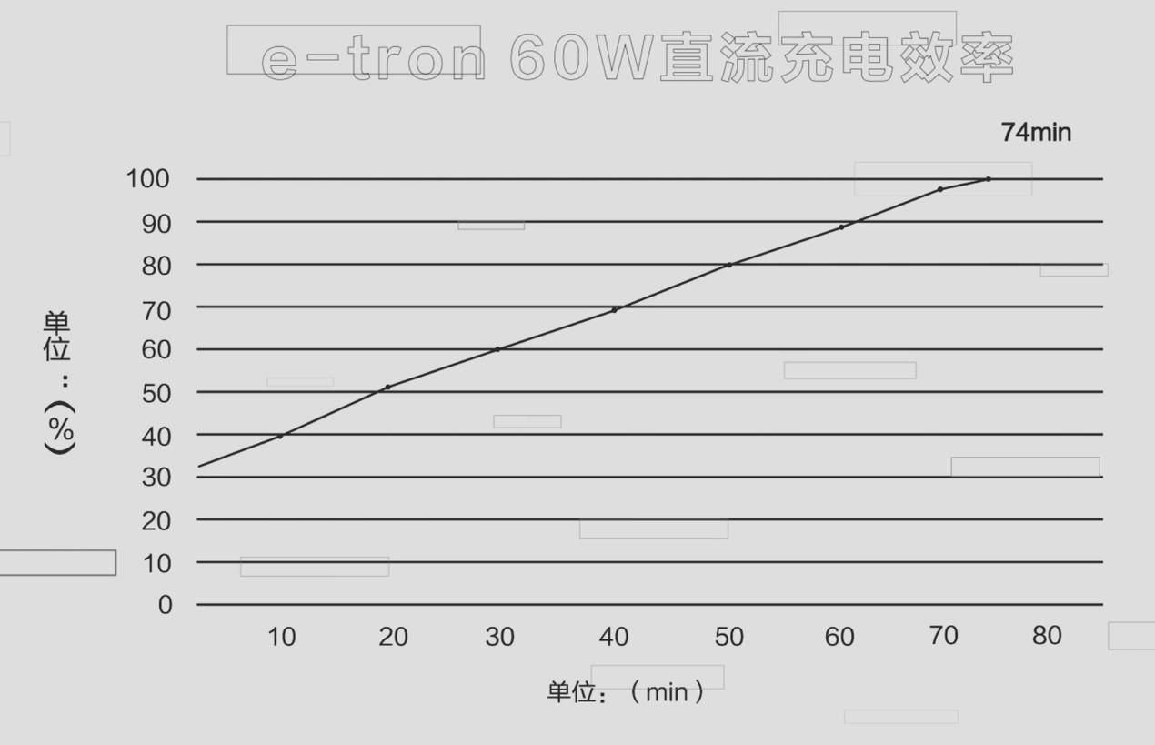 (e-tron 60kW直流快充74分钟充电数据)