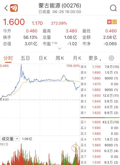 妖股重出江湖!连亏11年突然赚了14亿,1小时股价暴涨700%,投资者需警惕这种情况