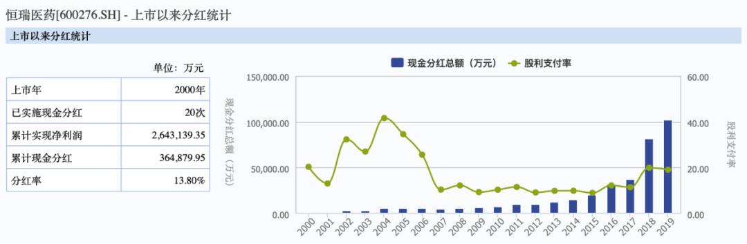 「行情软件」20年涨了170倍,恒瑞医药市值今日一度突破5000亿插图(5)