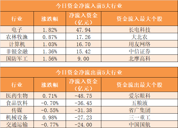 主力资金净流出184亿元 龙虎榜机构抢筹9股插图(6)