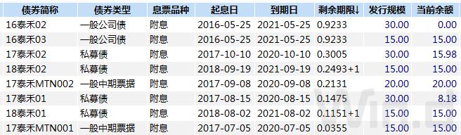 「博时新兴」上市房企发债融资已超1300亿!利率成本如何?插图(1)