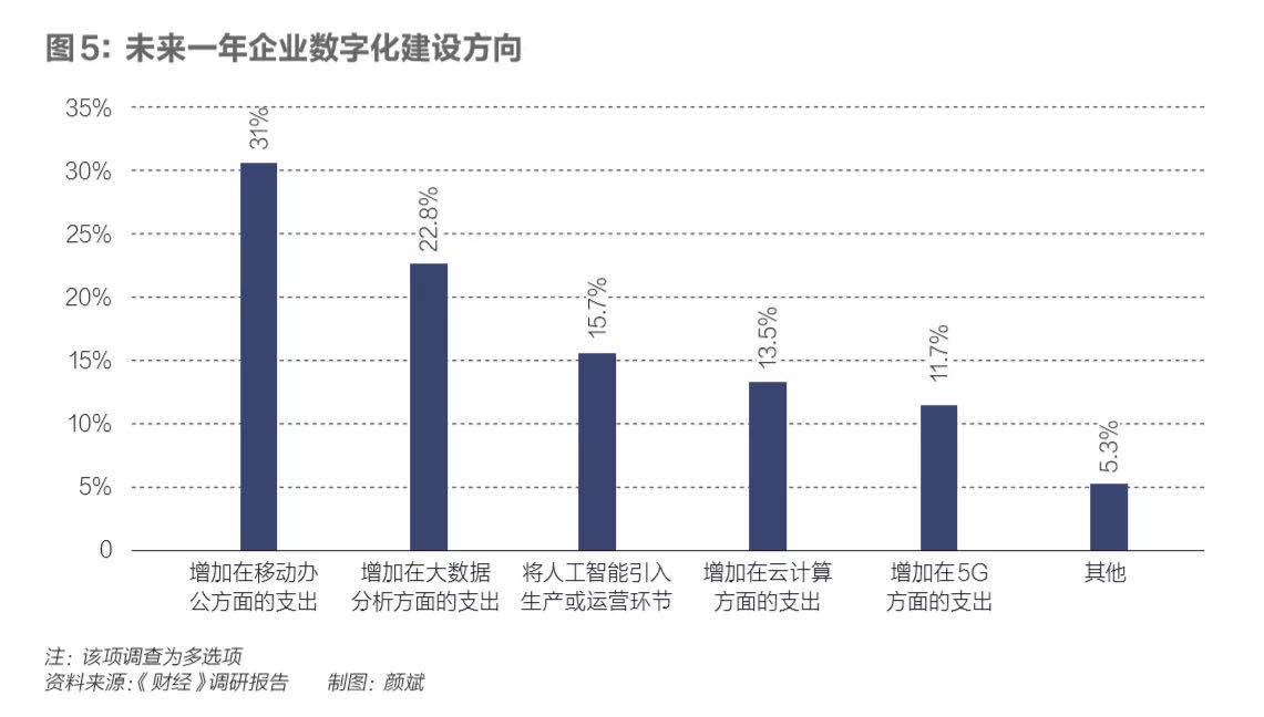 疫情之下,17万亿之上:中国数字经济如何裂变插图