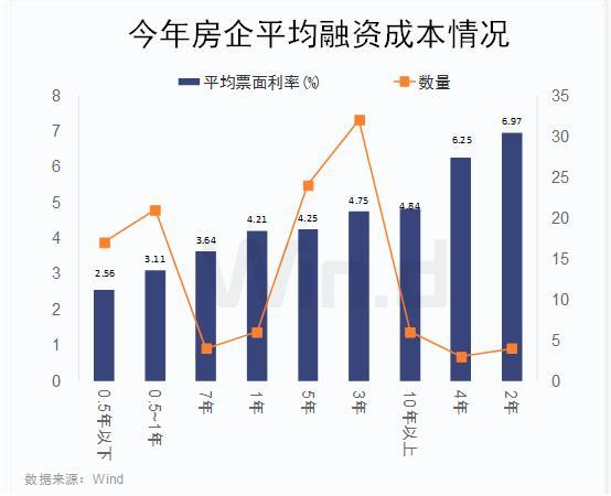 「博时新兴」上市房企发债融资已超1300亿!利率成本如何?插图(3)
