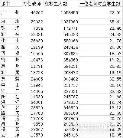 """1033万人!全国近1/10小学生都在广东!分布在哪?这两座城市""""逆袭""""插图(2)"""