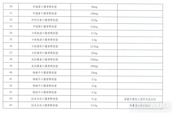 第三批带量采购来了?湖南省开始报量,涉及86个品规插图(3)