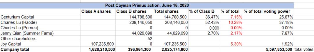 表2:开曼法院6月16日判决后瑞幸公司的股权和投票权结构 资料来源:SEC