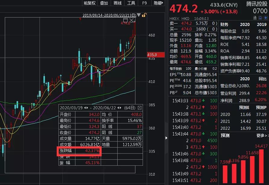 """「澳币汇率」马化腾""""嗨了""""!腾讯又创新高了,身家日增100个亿插图(1)"""