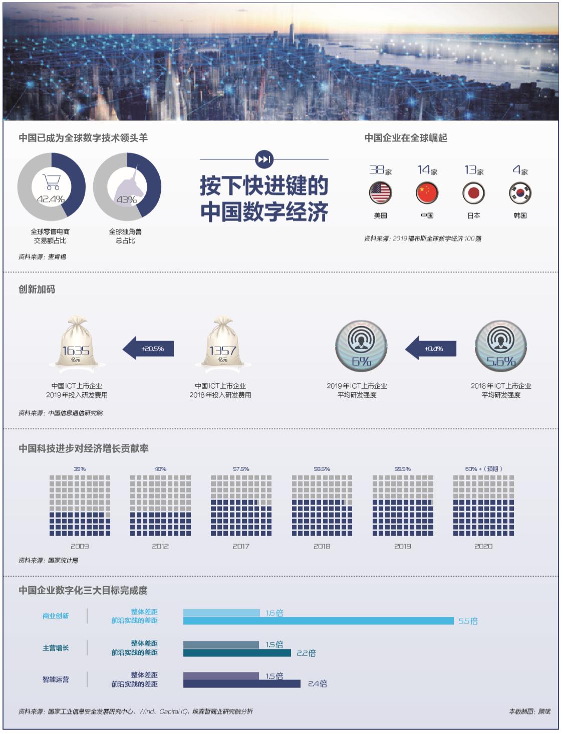 疫情之下,17万亿之上:中国数字经济如何裂变插图(7)