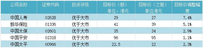 【券商聚焦】瑞信调整内险股目标价 推荐中国人寿、新华人寿