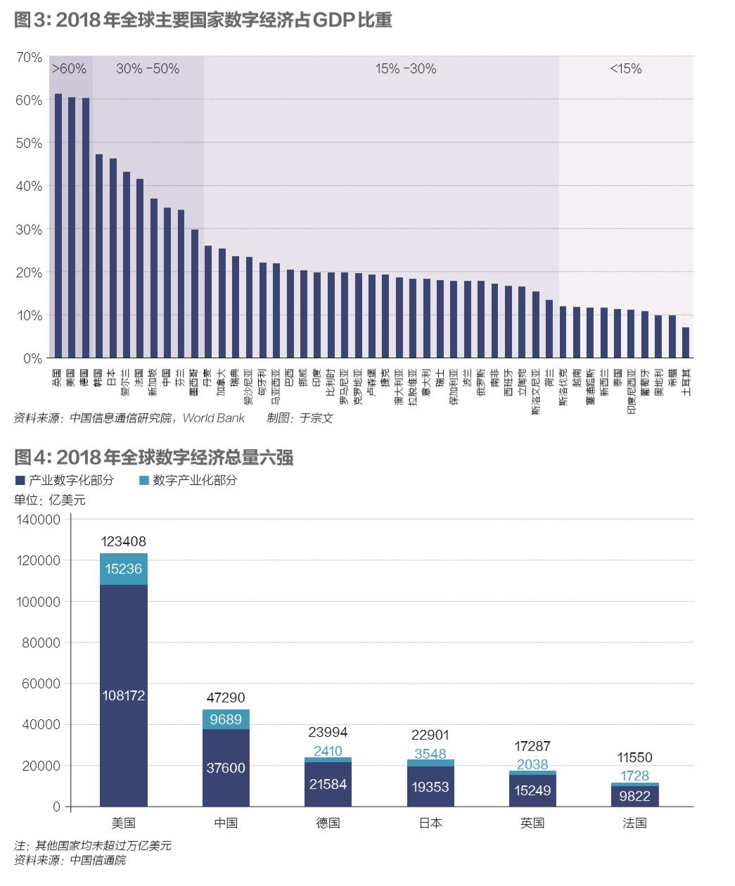 疫情之下,17万亿之上:中国数字经济如何裂变插图(4)