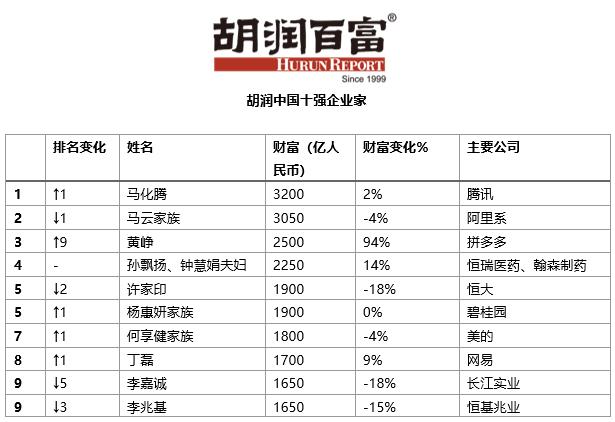 胡润:黄峥平均每天增长10个亿 贝佐斯财富增量相当于一个李嘉诚插图(4)