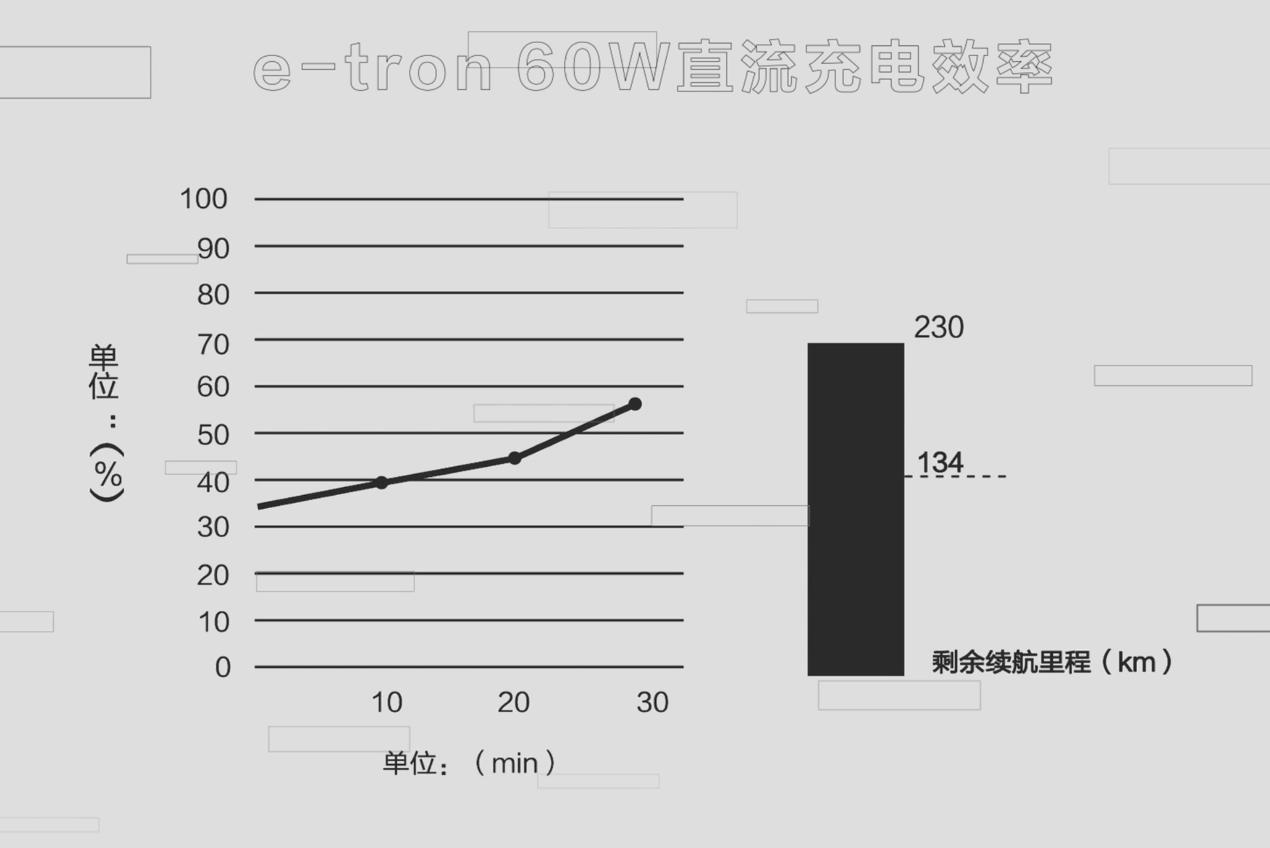 (e-tron 60kW直流快充27分钟充电数据)