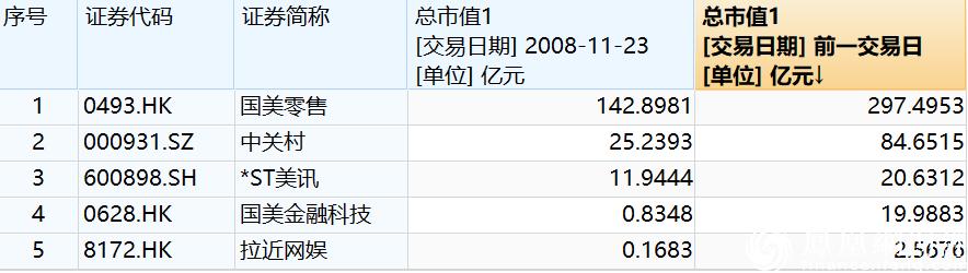 黄光裕入狱十年背后:身家下跌205亿,旗下上市公司市值共增加245亿