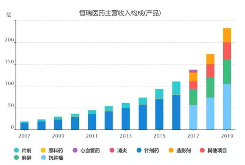 「行情软件」20年涨了170倍,恒瑞医药市值今日一度突破5000亿插图(1)