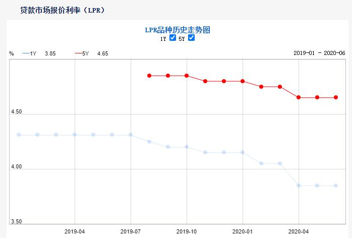 6月LPR出炉:1年期与5年期品种均与上月持平