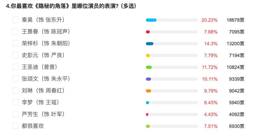 Feng向标|《隐秘的角落》:超3万网友评分9.4,过半相信结局多重解读