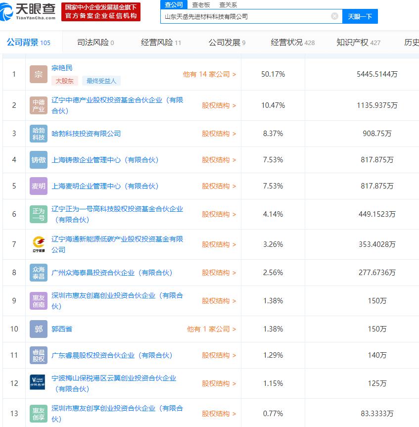 「基金赎回手续费」华为慧眼相中11家产业链公司,多家上市公司已抢先入股插图(2)