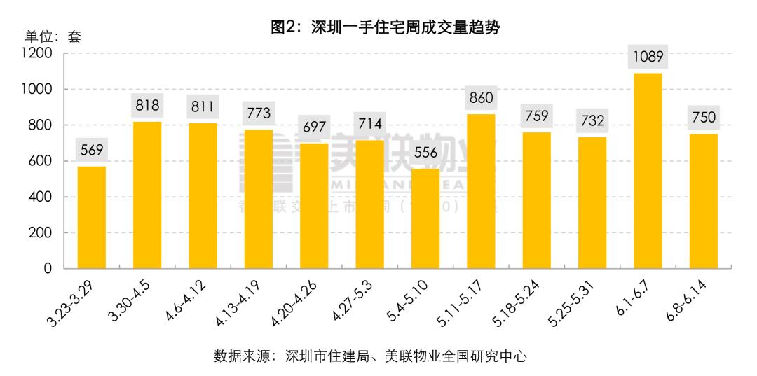 """深圳""""坑盘""""憋成网红盘,5套房引来1171人摇号插图(4)"""