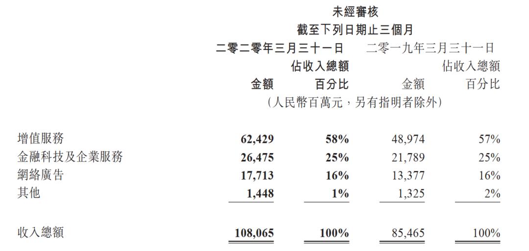 """「澳币汇率」马化腾""""嗨了""""!腾讯又创新高了,身家日增100个亿插图(5)"""