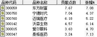 「东野圭吾白夜行」4年新高背后,逾3000只股票年内跑输创业板指!股民感叹长期跑赢不容易插图(1)