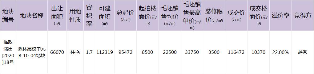 临安锦北新地限价26000元