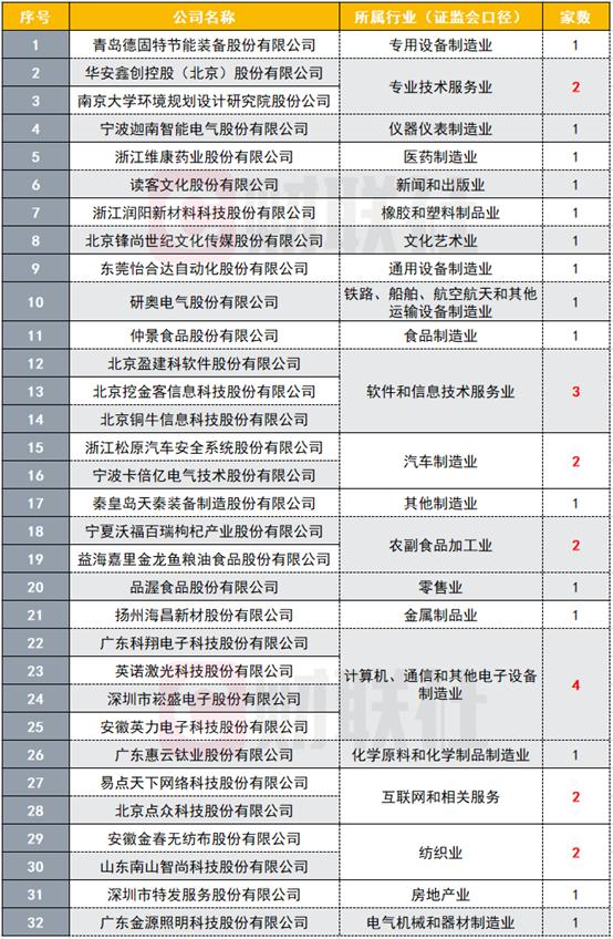 首批32家受理企业名单!创业板注册制又进一步 涉及22个行业插图