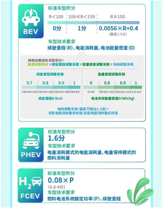 """新能源汽车又一利好!工信部发文修改""""双积分""""插图"""