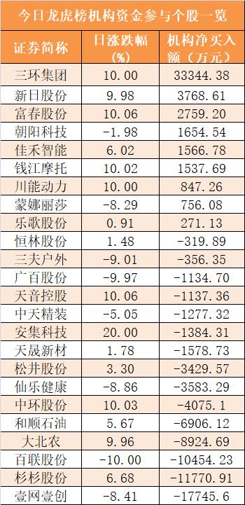 主力资金净流出184亿元 龙虎榜机构抢筹9股插图(7)