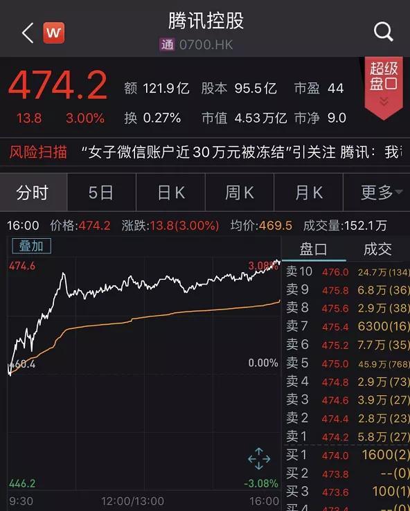 """「澳币汇率」马化腾""""嗨了""""!腾讯又创新高了,身家日增100个亿插图"""
