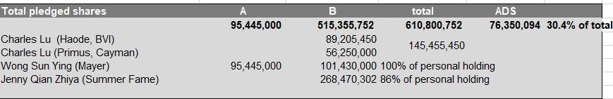 表1:陆正耀和钱治亚的质押率 资料来源:SEC