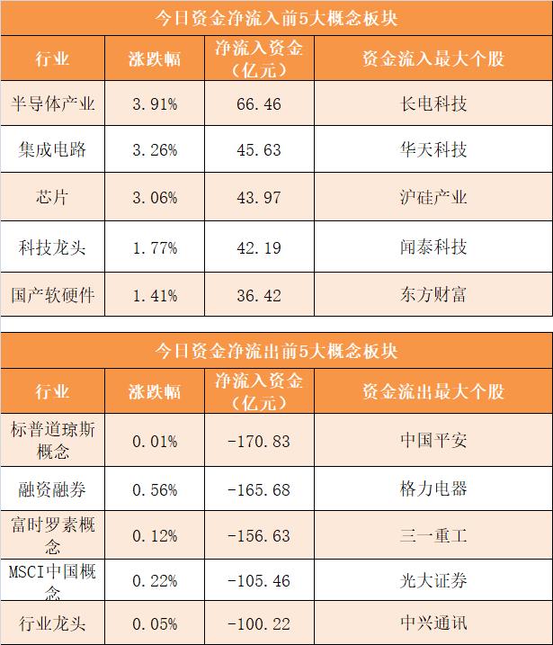 主力资金净流出184亿元 龙虎榜机构抢筹9股插图(3)