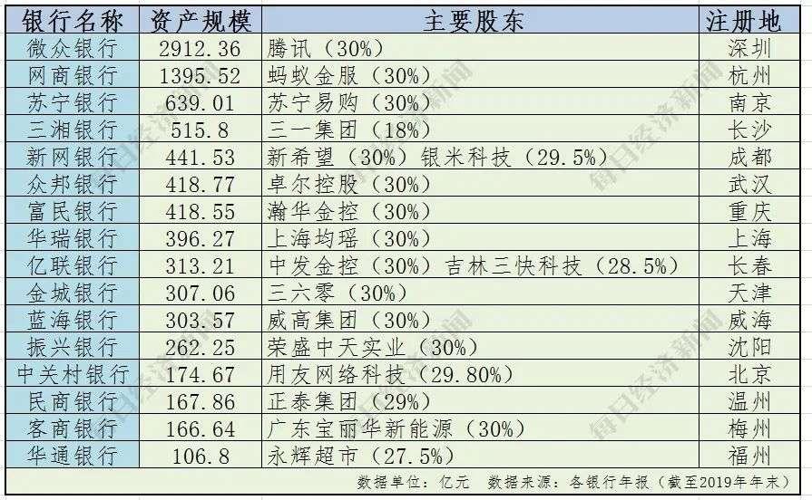 """【特别报道】互联网巨头扎堆,民营银行究竟有多""""香""""?"""