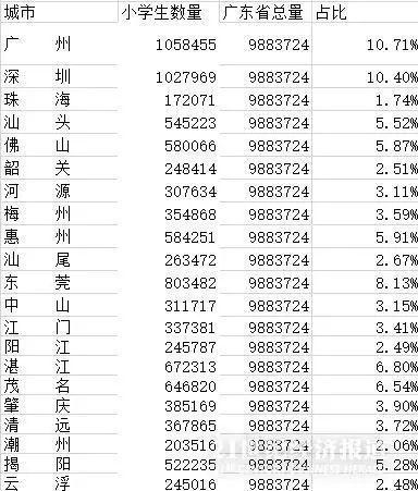 """1033万人!全国近1/10小学生都在广东!分布在哪?这两座城市""""逆袭""""插图(3)"""