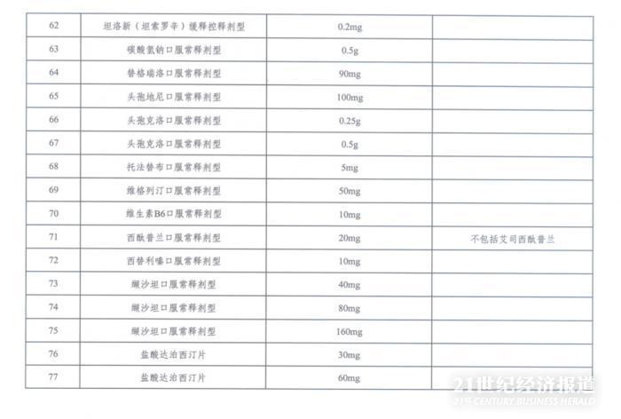 第三批带量采购来了?湖南省开始报量,涉及86个品规插图(5)